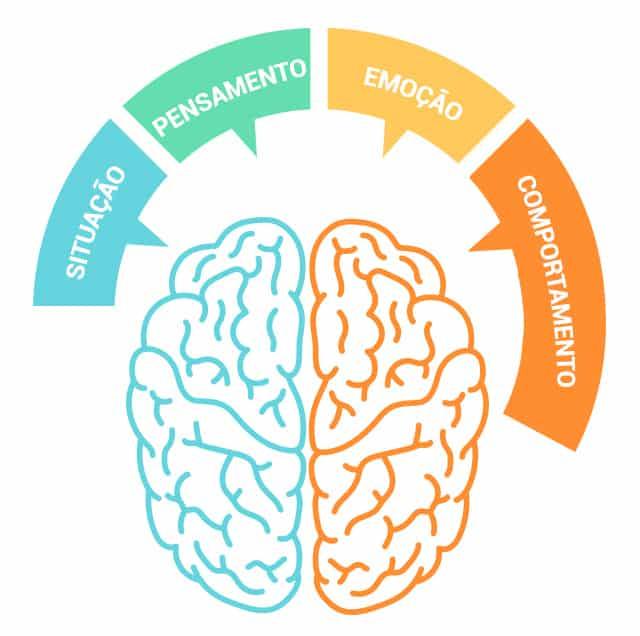 Situacao Cognitiva Comportamental - Modelo - Psicólogo em Marília - Samuel Costa
